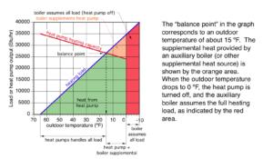 Heat pump balance point graph