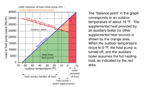 Heat pump balance point graph
