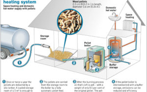 Wood Pellet Furnace: how it works