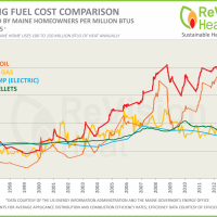A wood pellet furnace price calculation should include the price of the fuel