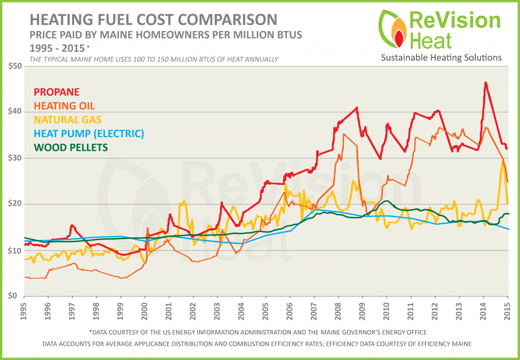 A Wood Pellet Furnace Price Calculation Should Include The Of Fuel Historic Heating Comparison