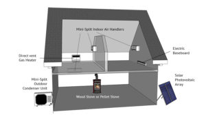 Solar Heating with heat pump