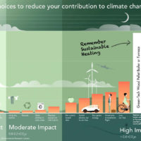 reduce your contribution to climate change