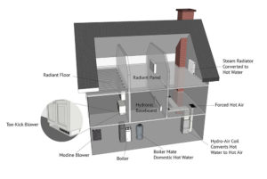 Central heating system distribution options
