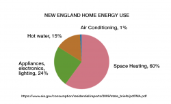 The Home heating carbon footprint opportunity