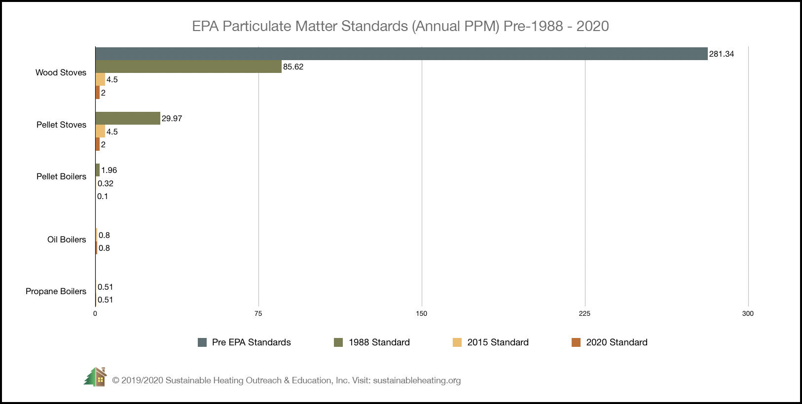 Annual Particulate Emissions for Residential Heating Systems