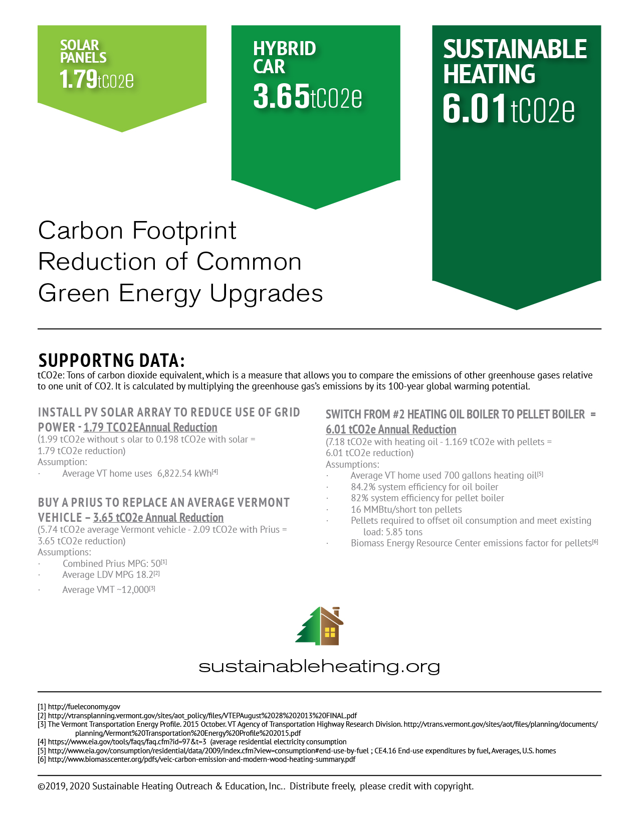Carbon Footprint Comparison of Solar v. Hybrid vs. wood pellet furnace