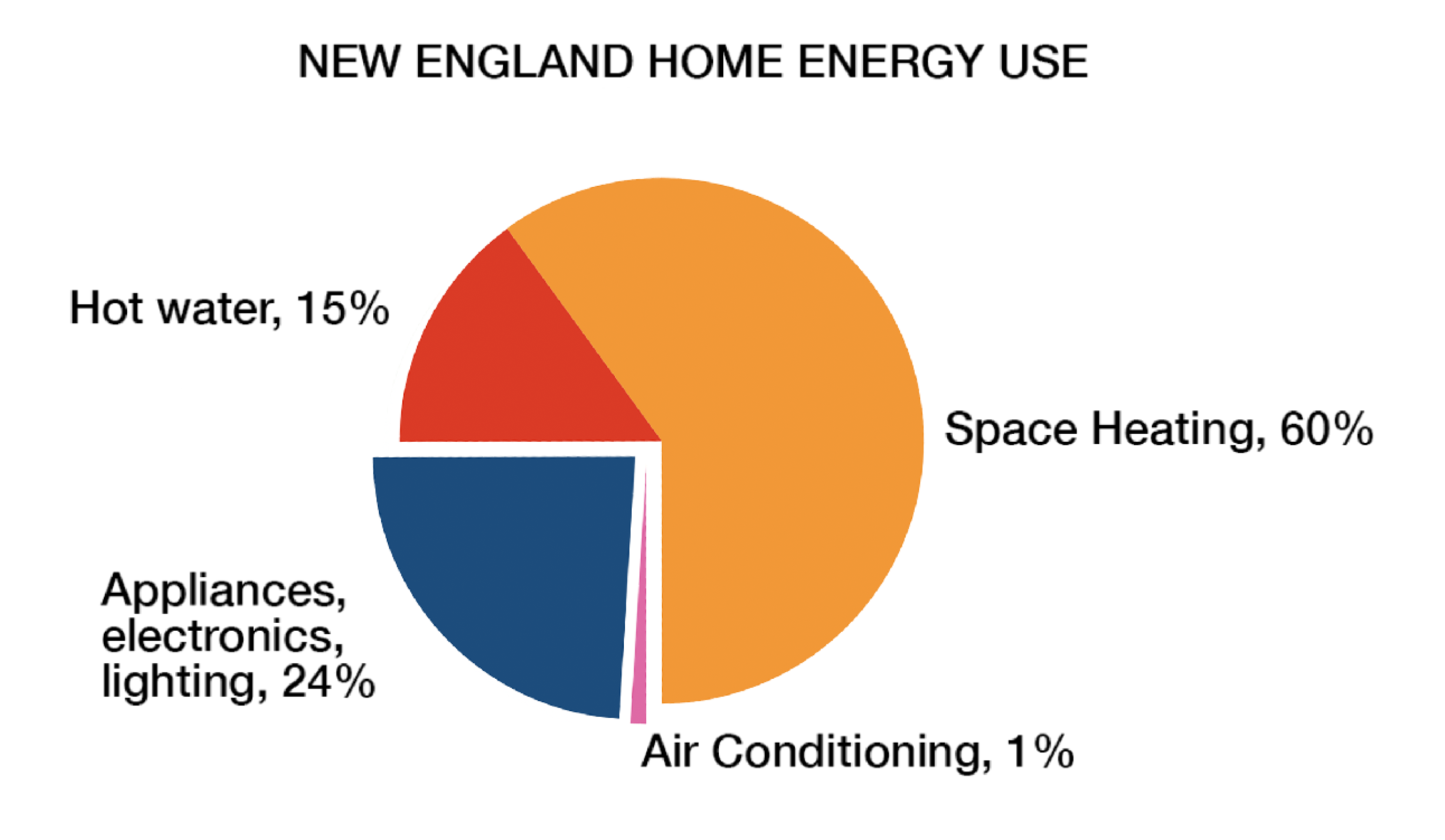 How sustainable Heating can effect home energy use pie chart