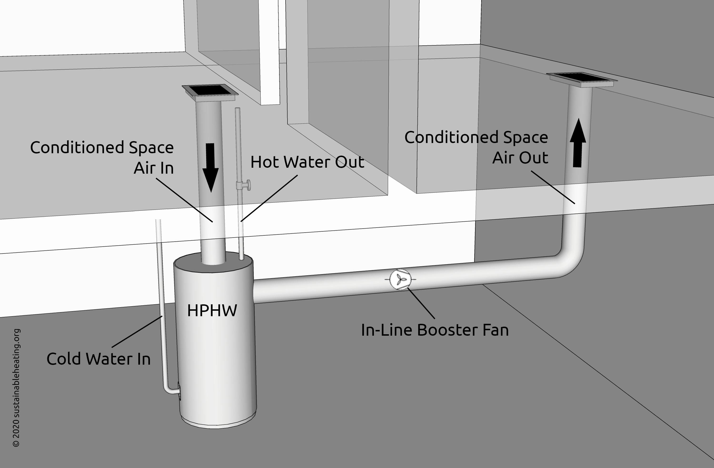 Heat Pump Hot Water Maker Air Conditioning Hackl