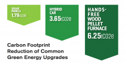 Sustainable Heating carbon reduction comparison chart