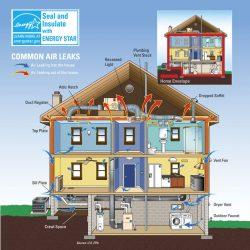 Air leaks illustration