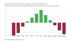 sustainable heating solar array seasonal energy profile